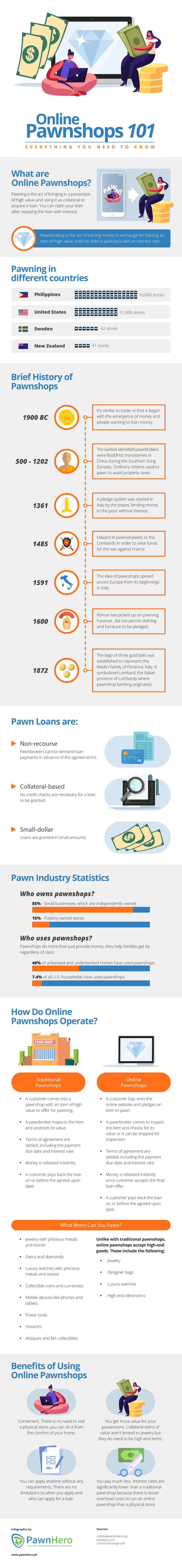 Online Pawnshops: Everything You Need to Know [Infographic]